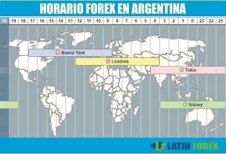 Aperturas de mercados forex