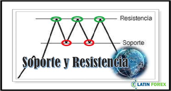 Estrategia forex soportes y resistencias