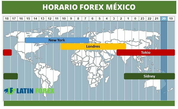 Horario forex new york