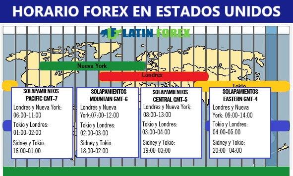 horario forex estados unidos