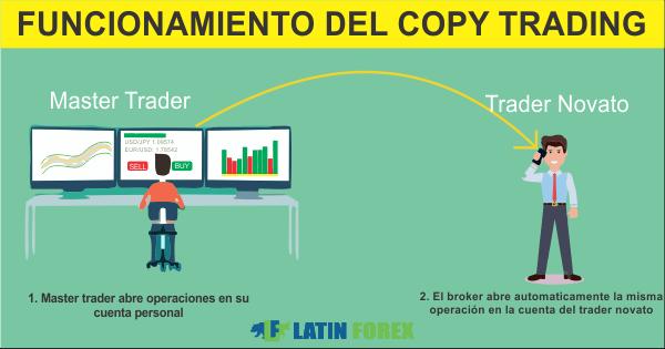 funcionamiento del copy trading